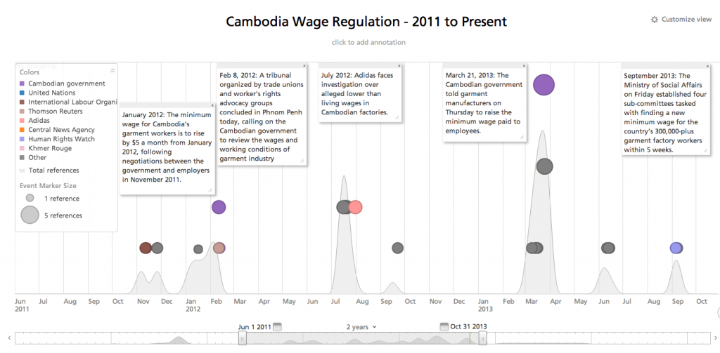 Cambodia_Wage_Regulation_Timeline