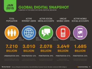 Figure 2. Global Digital Snapshot – WeAreSocial.net (Simon Kemp, 2015)