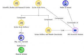 Syria: Using IBM i2 EIA to Analyze Chemical Weapons Attacks